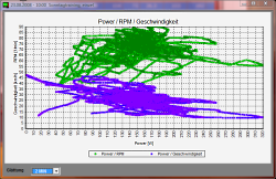 Power/RPM/Geschw.